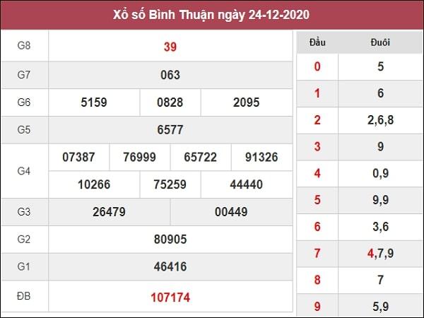 Phân tích XSBTH 31/12/2020