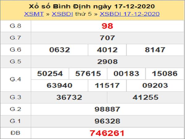 Phân tích XSBD ngày 24/12/2020- xổ số bình định chi tiết