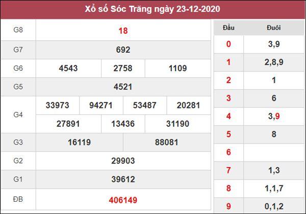 Phân tích XSST 30/12/2020 chốt lô VIP Sóc Trăng thứ 4