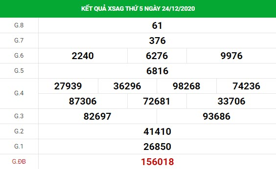 Phân tích kết quả XS An Giang ngày 31/12/2020