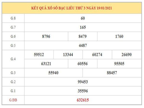 Phân tích KQXSBL ngày 26/1/2021 dựa trên kết quả kì trước