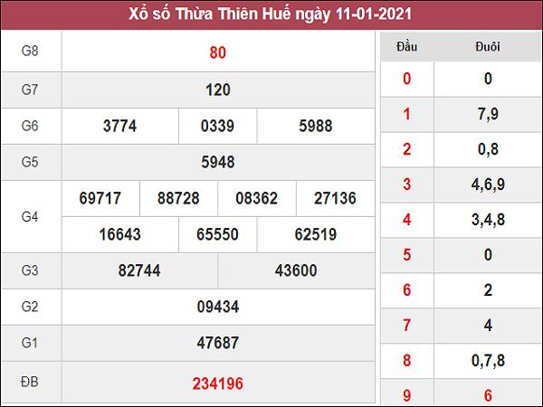 Phân tích kqxs Thừa Thiên Huế ngày 18/1/2021