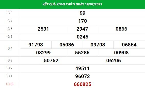 Phân tích kết quả XS An Giang ngày 25/02/2021