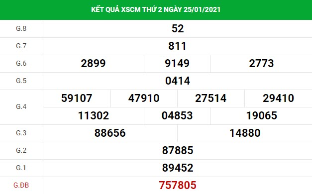 Phân tích kết quả XS Cà Mau ngày 01/02/2021