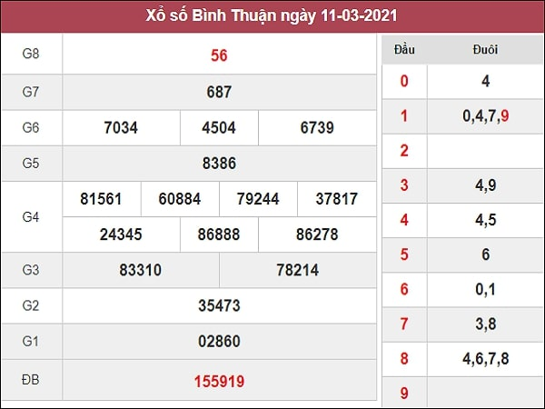 Phân tích XSBTH 18/3/2021