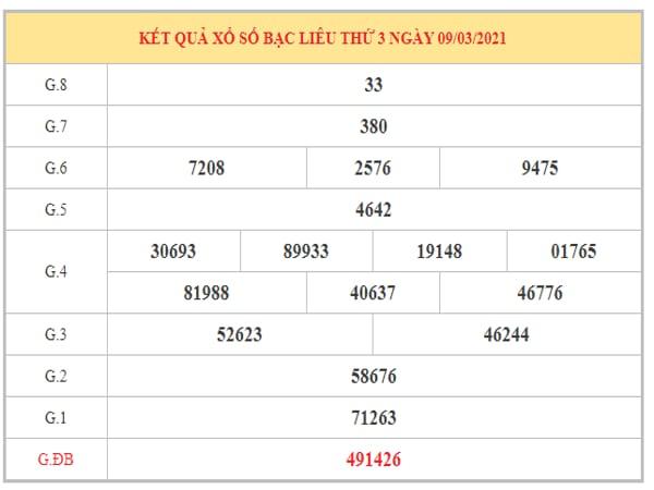 Phân tích KQXSBL ngày 16/3/2021 dựa trên kết quả kỳ trước