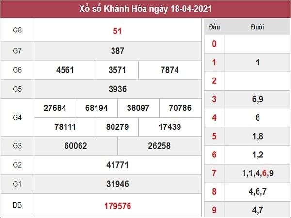 Phân tích XSKH 21/4/2021