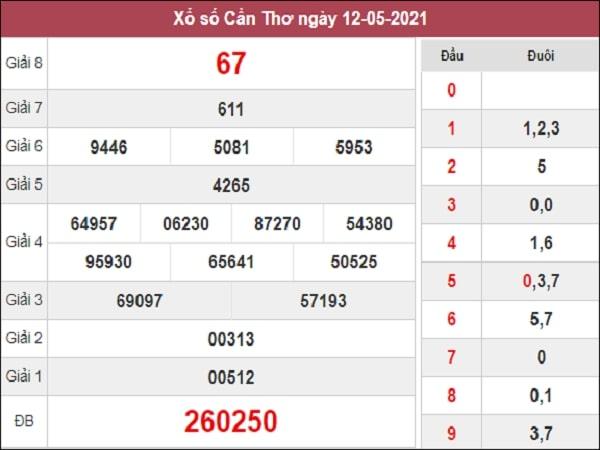 Phân tích XSCT 19/5/2021