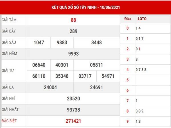 Phân tích kết quả sổ xố Tây Ninh thứ 5 ngày 17/6/2021