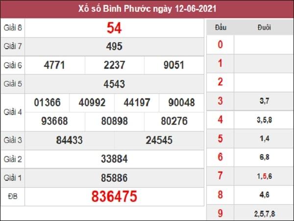 Phân tích XSBP 19/6/2021