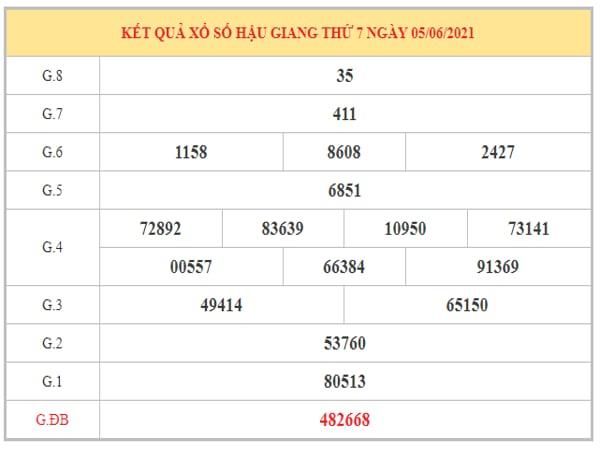 Dự đoán XSHG ngày 12/6/2021 dựa trên kết quả kì trước