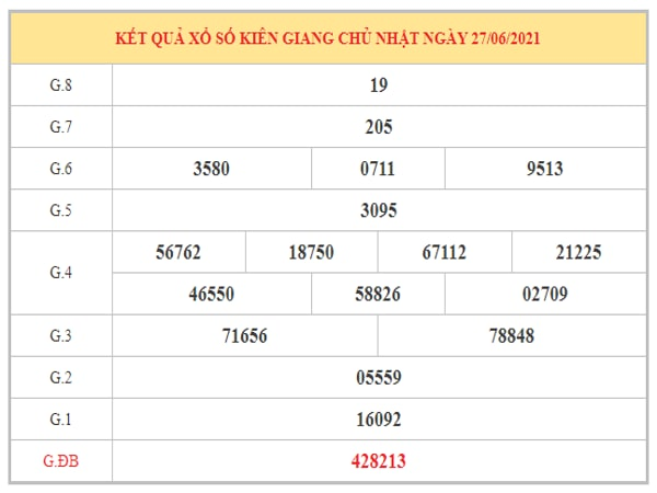 Phân tích KQXSKG ngày 4/7/2021 dựa trên kết quả kì trước